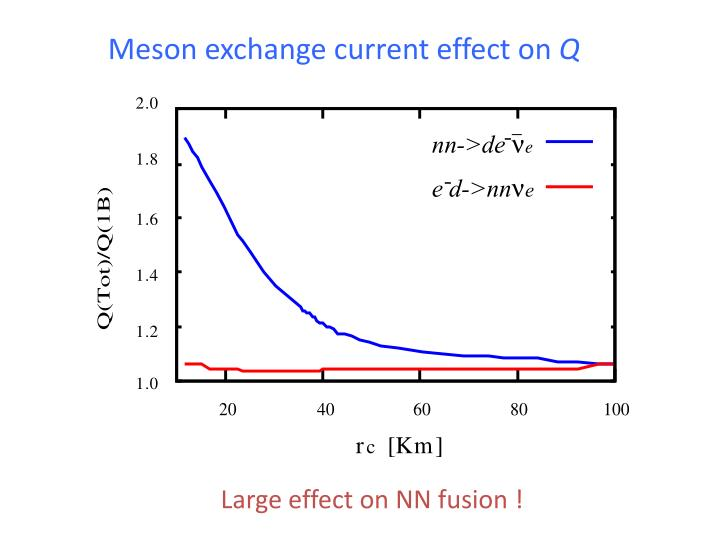 Meson exchange current effect on