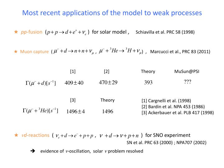 Most recent applications of the model to weak processes
