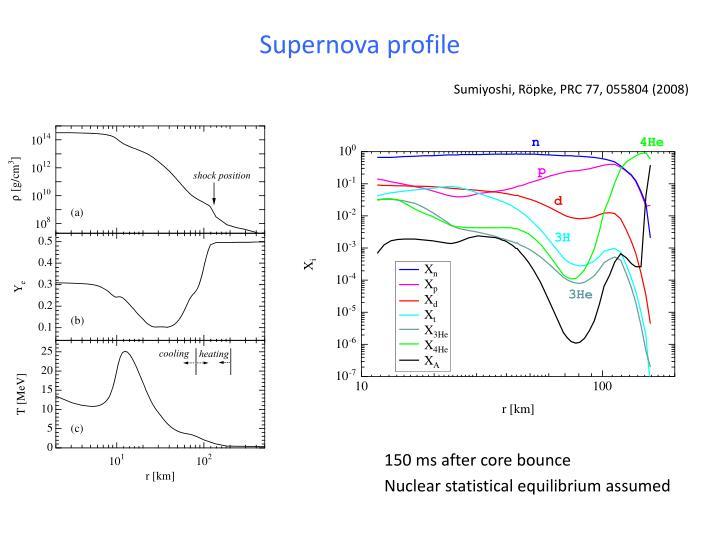 Supernova profile