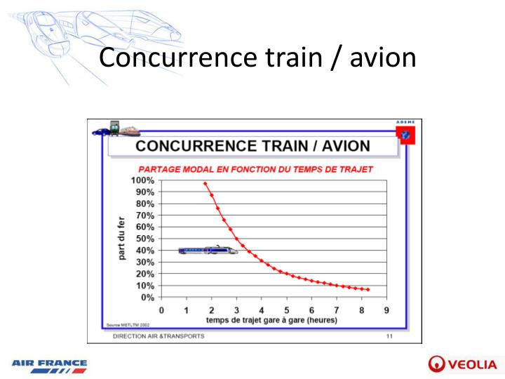 Concurrence train / avion