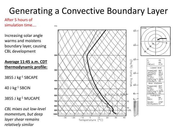 Generating a Convective Boundary Layer