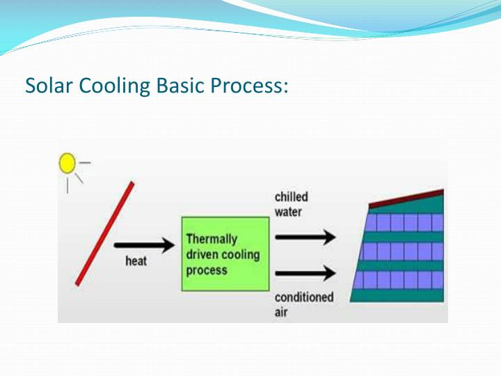 Solar Cooling Basic Process: