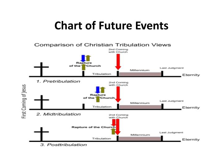 Chart of Future Events