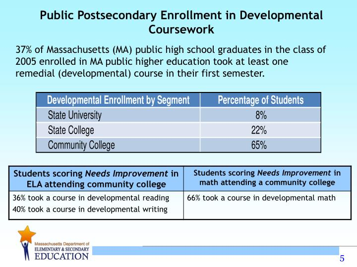 Public Postsecondary Enrollment in Developmental Coursework