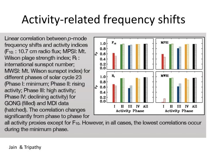 Activity-related frequency shifts