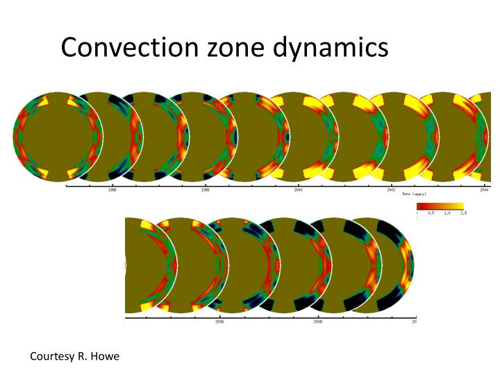Convection zone dynamics