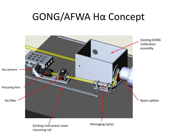 GONG/AFWA H
