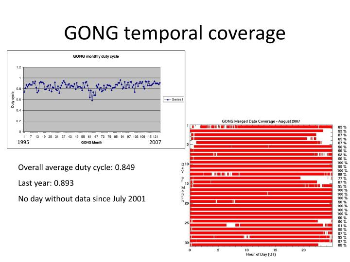 GONG temporal coverage