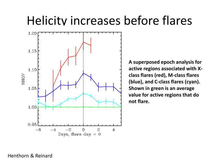 Helicity increases before flares