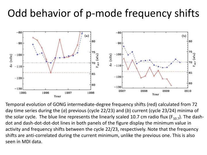 Odd behavior of p-mode frequency shifts