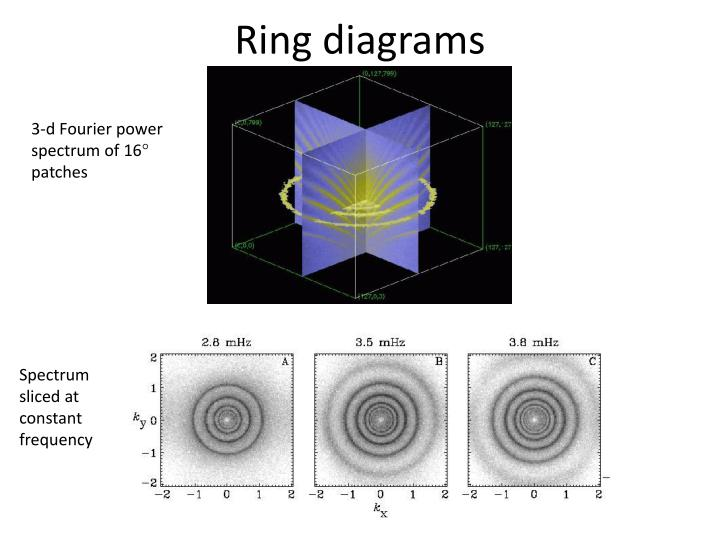 Ring diagrams