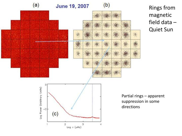 Rings from magnetic field data – Quiet Sun