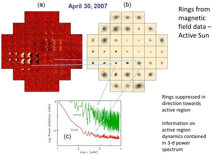 Rings from magnetic field data – Active Sun