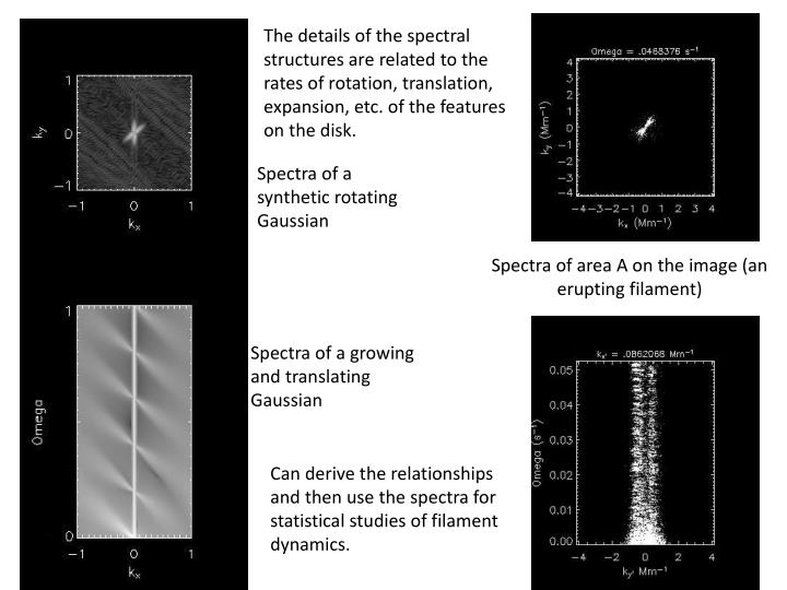 The details of the spectral structures are related to the rates of rotation, translation, expansion, etc. of the features on the disk.