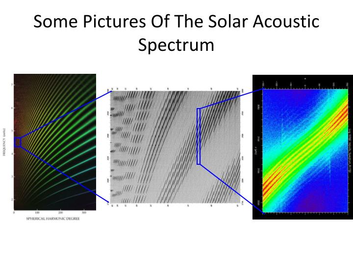 Some Pictures Of The Solar Acoustic Spectrum