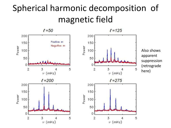 Spherical harmonic decomposition  of magnetic field