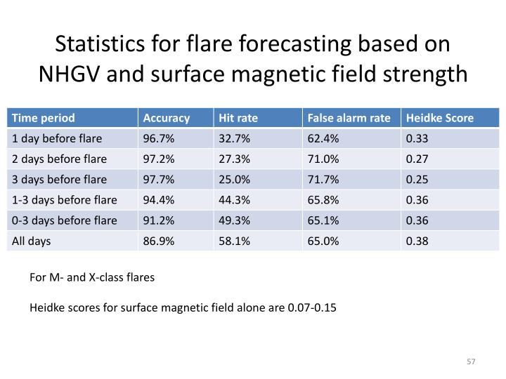 Statistics for flare forecasting based on NHGV and surface magnetic field strength