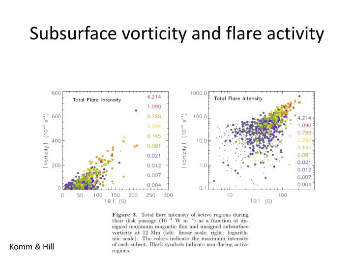 Subsurface vorticity and flare activity