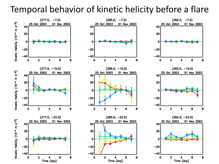 Temporal behavior of kinetic helicity before a flare