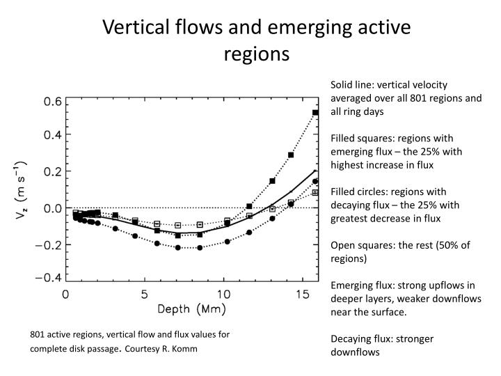 Vertical flows and emerging active regions