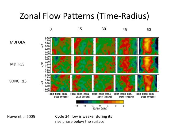 Zonal Flow Patterns (Time-Radius)
