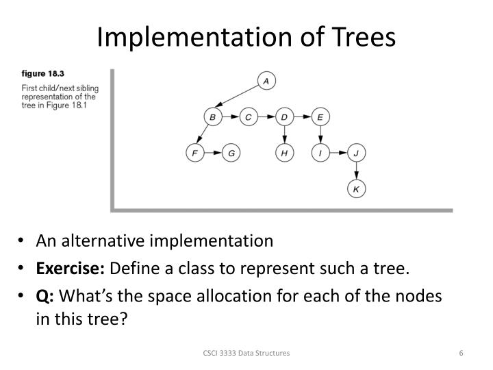Implementation of Trees