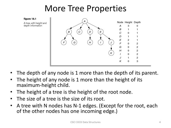 More Tree Properties
