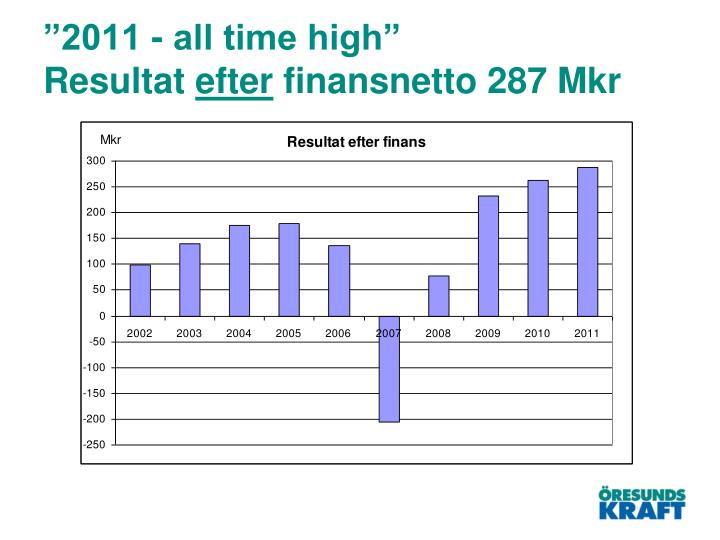 2011 all time high resultat efter finansnetto 287 mkr