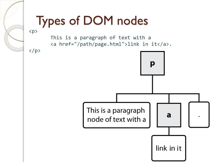 Types of DOM nodes