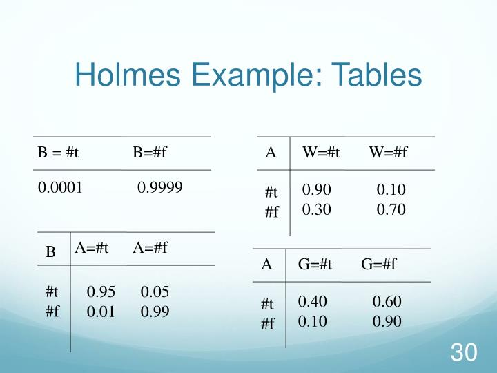 Holmes Example: Tables