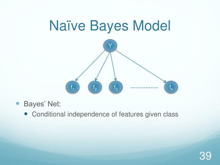 Naïve Bayes Model