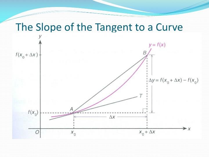 The Slope of the Tangent to a Curve