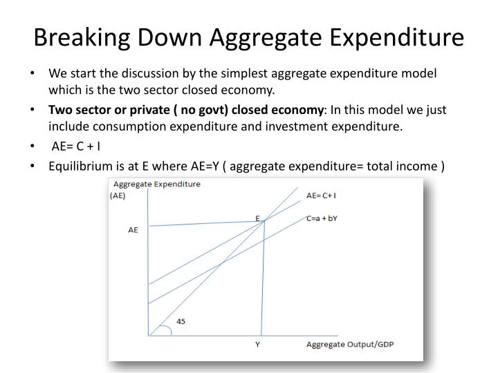 Breaking Down Aggregate Expenditure