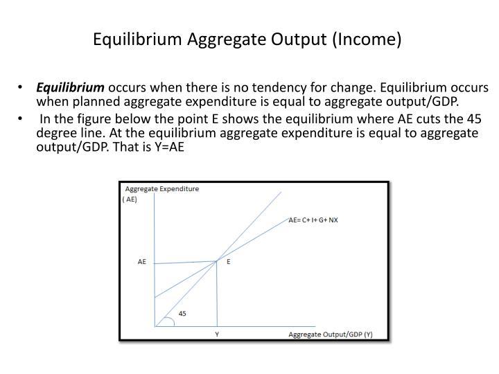 Equilibrium Aggregate Output (Income)