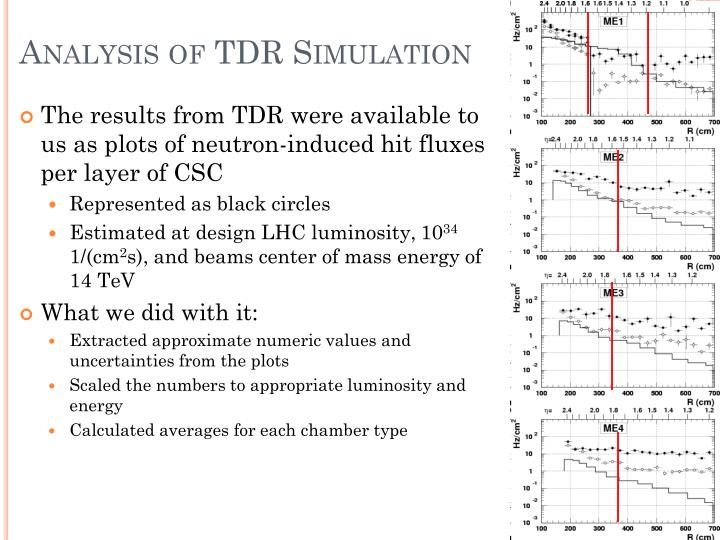 Analysis of TDR Simulation