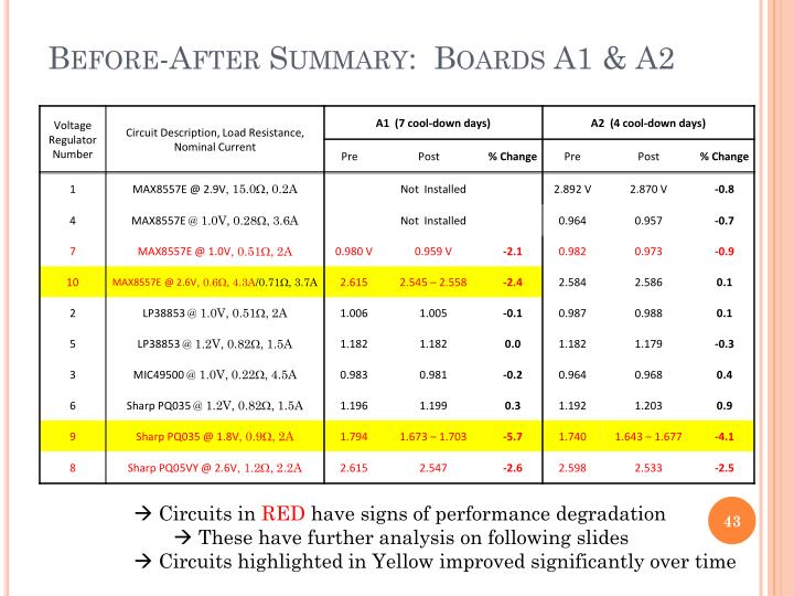 Before-After Summary:  Boards A1 & A2