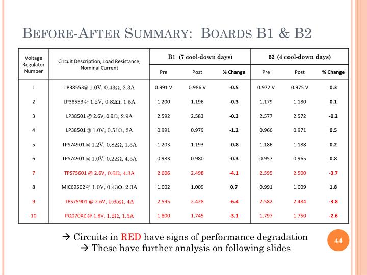 Before-After Summary:  Boards B1 & B2