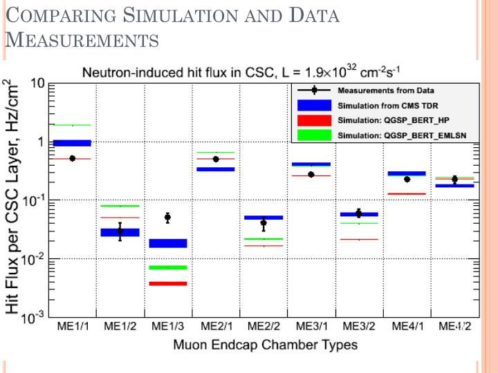 Comparing Simulation and Data Measurements