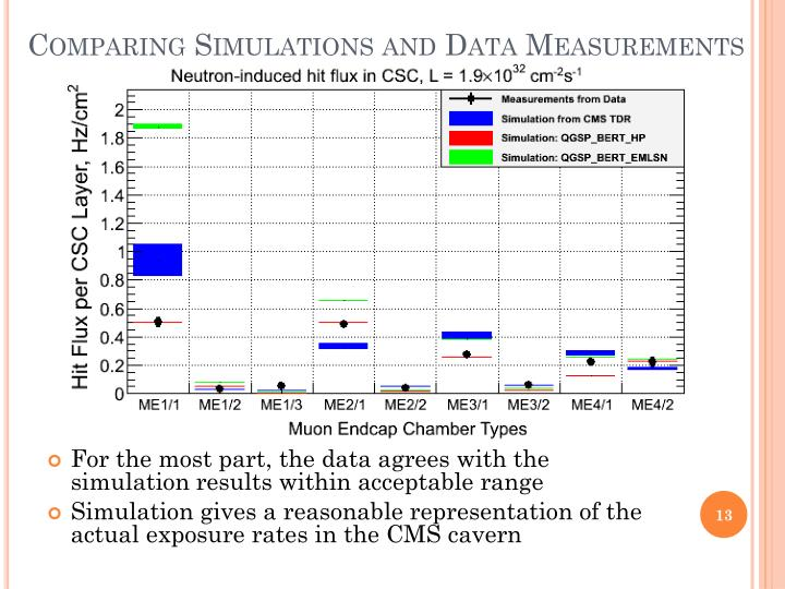 Comparing Simulations and Data Measurements