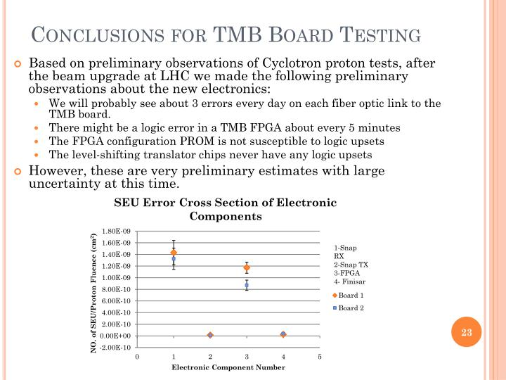 Conclusions for TMB Board Testing