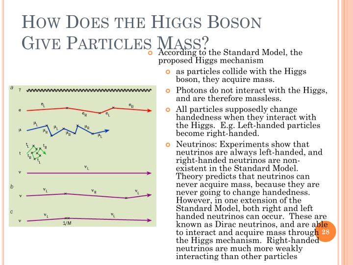How Does the Higgs Boson Give Particles Mass?