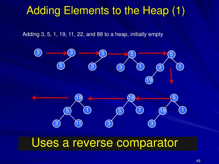 Adding Elements to the Heap (1)