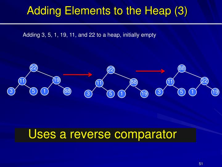Adding Elements to the Heap (3)