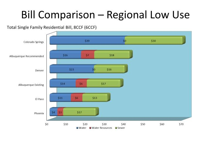 Bill Comparison – Regional Low Use