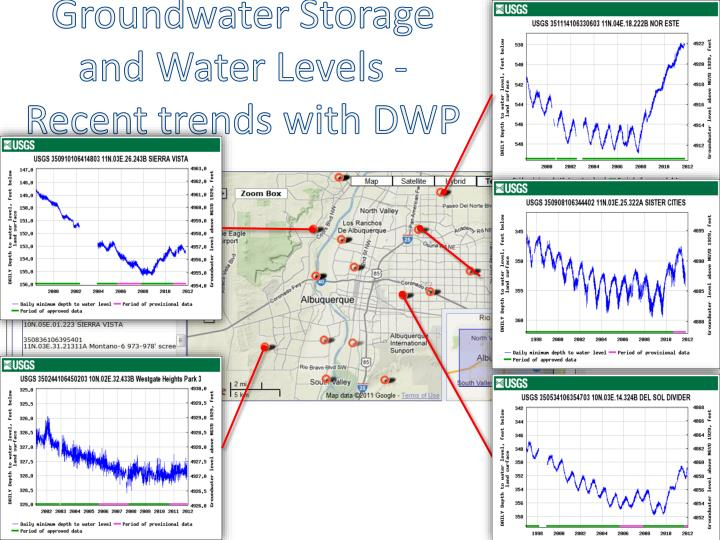 Groundwater Storage and Water Levels - Recent trends with DWP