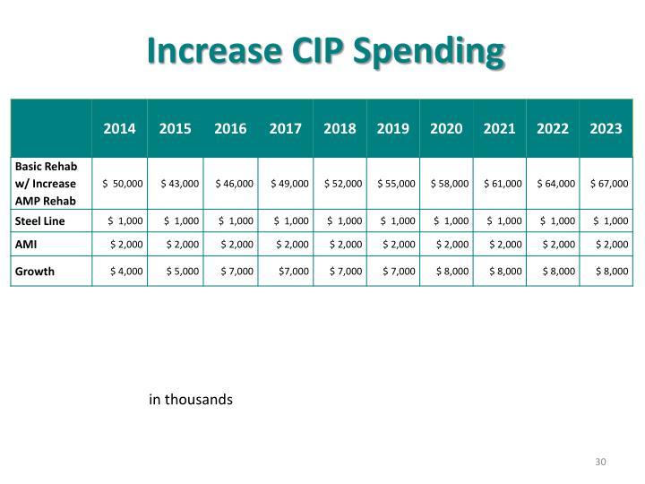 Increase CIP Spending