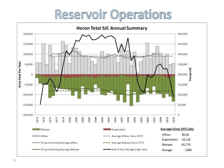 Reservoir Operations