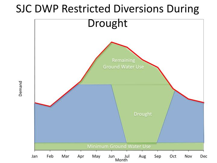 SJC DWP Restricted Diversions During Drought