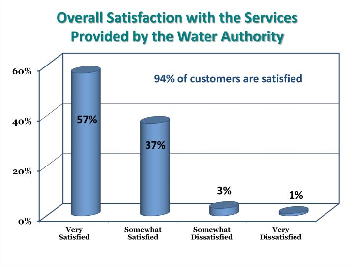 Overall Satisfaction with the Services