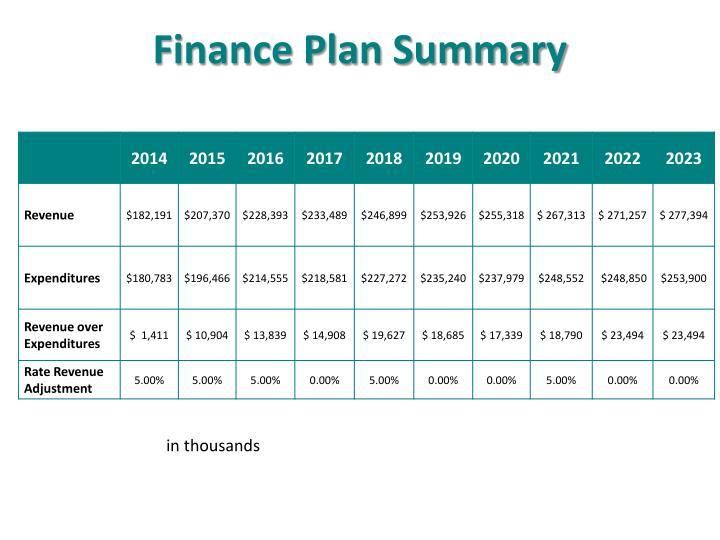 Finance Plan Summary